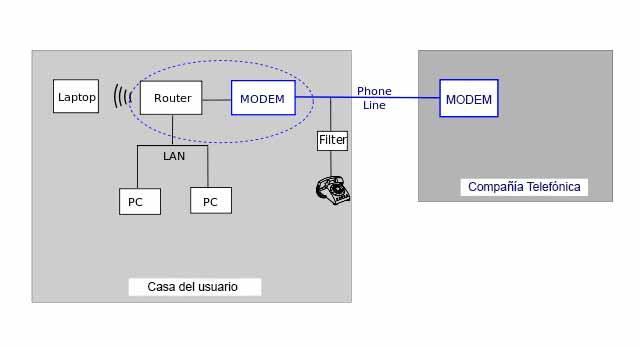 Diagrama de módem y Router