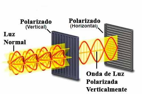 Ilustración del polarizado de la luz