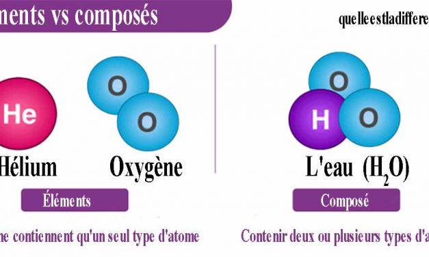 Quelle est la différence entre un élément et un composé